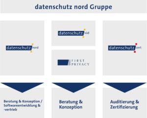 Firmenübersicht der datenschutz nord Gruppe